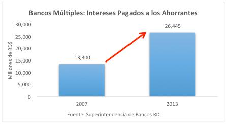 grafico_depositos_financieros