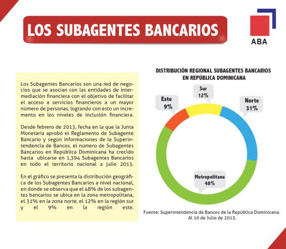 GRÁFICO SUBAGENTES BANCARIOS