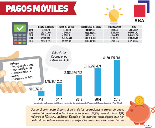 pago-moviles